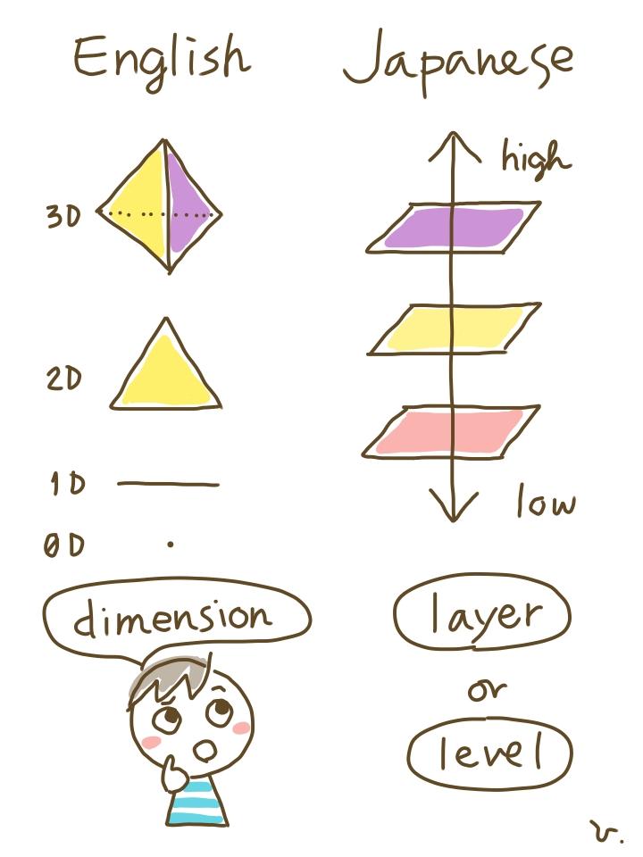 英語と日本語での「次元」の捉え方の違い